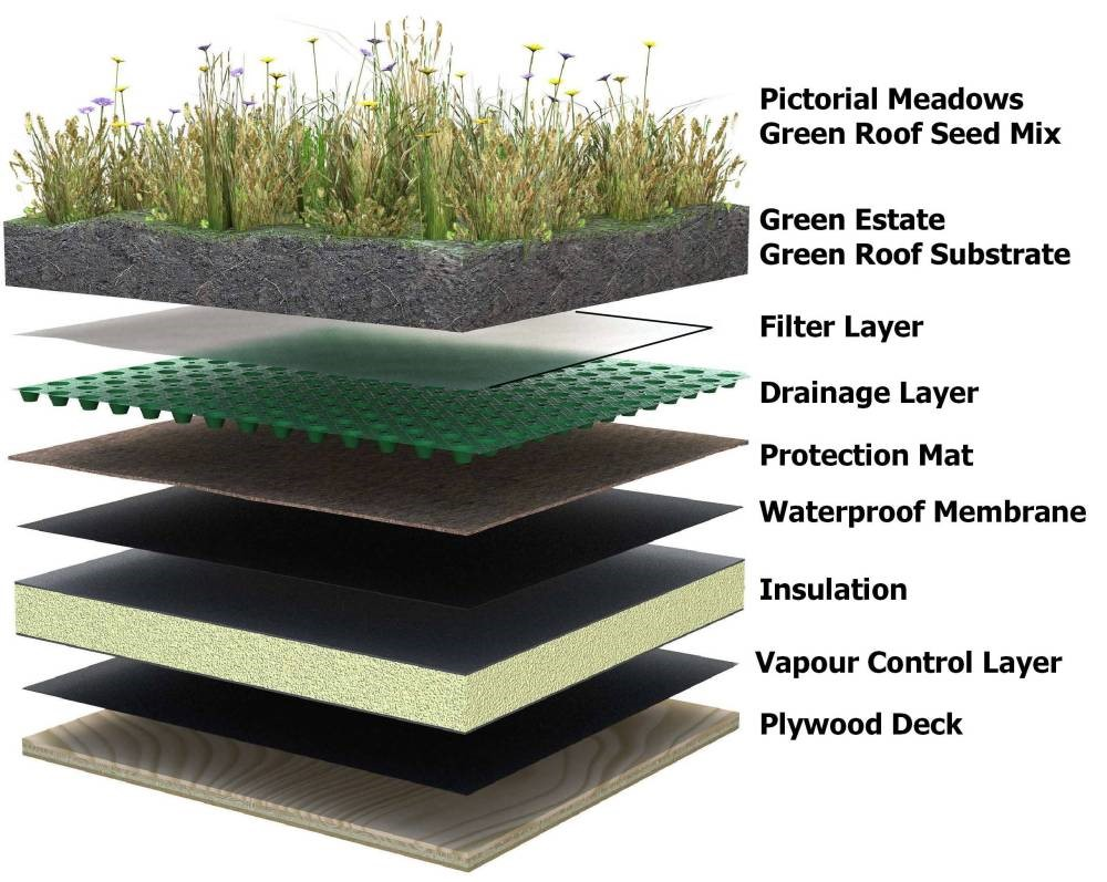 5 Reasons For Flat Green Roof Installation R Amp D Roofing