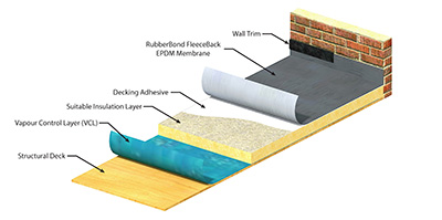 Rubberbond Fleeceback Epdm Rooflayers R Amp D Roofing