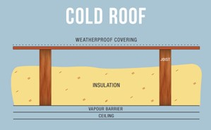 Cold Roof layers